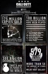 Инфографика Call of Duty